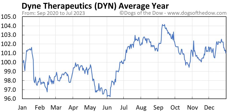 DYN average year chart