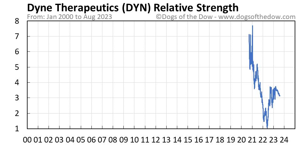 DYN relative strength chart