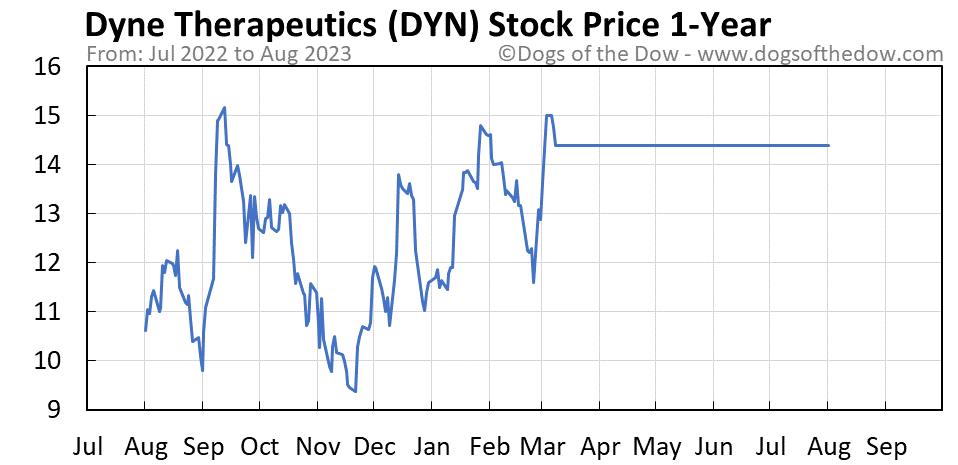 DYN 1-year stock price chart