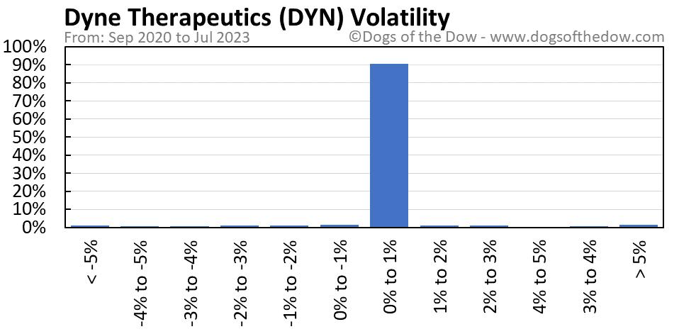 DYN volatility chart