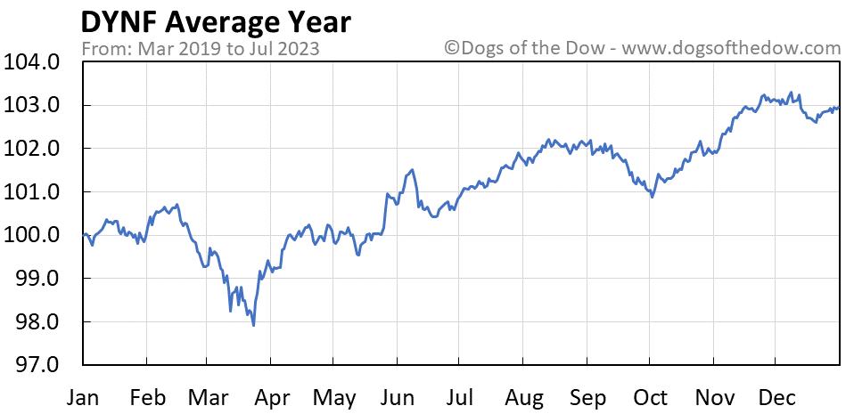 DYNF average year chart
