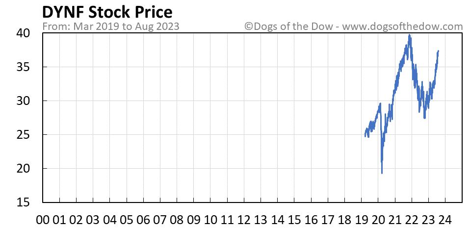 DYNF stock price chart