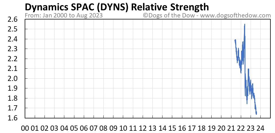 DYNS relative strength chart