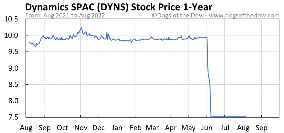 DYNS 1-year stock price chart