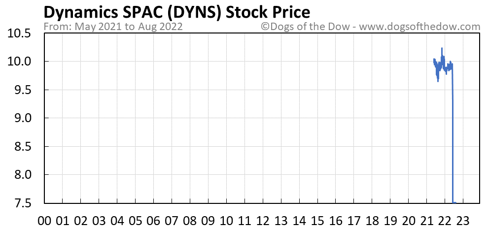 DYNS stock price chart