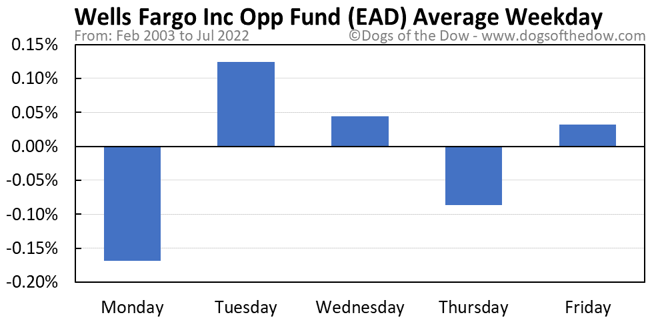 EAD average weekday chart