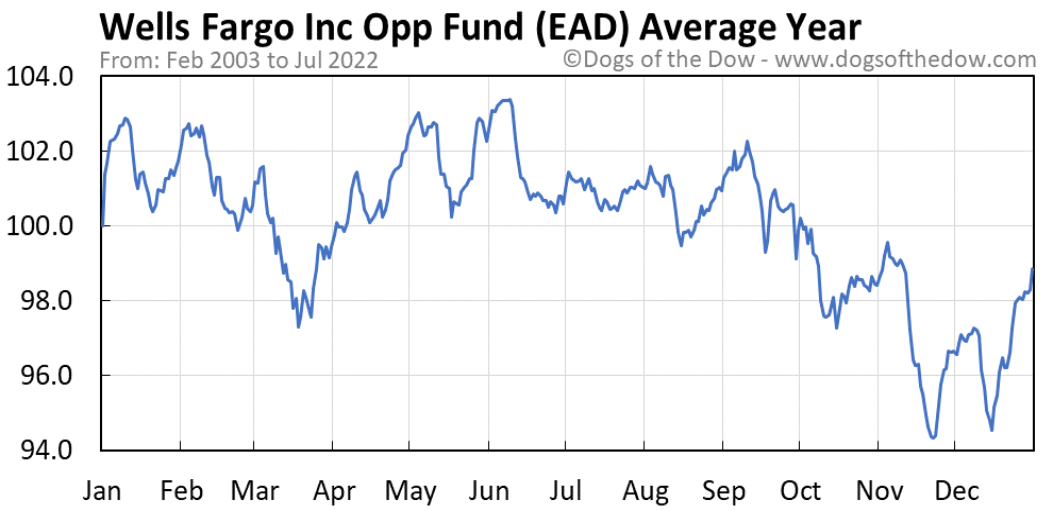 EAD average year chart