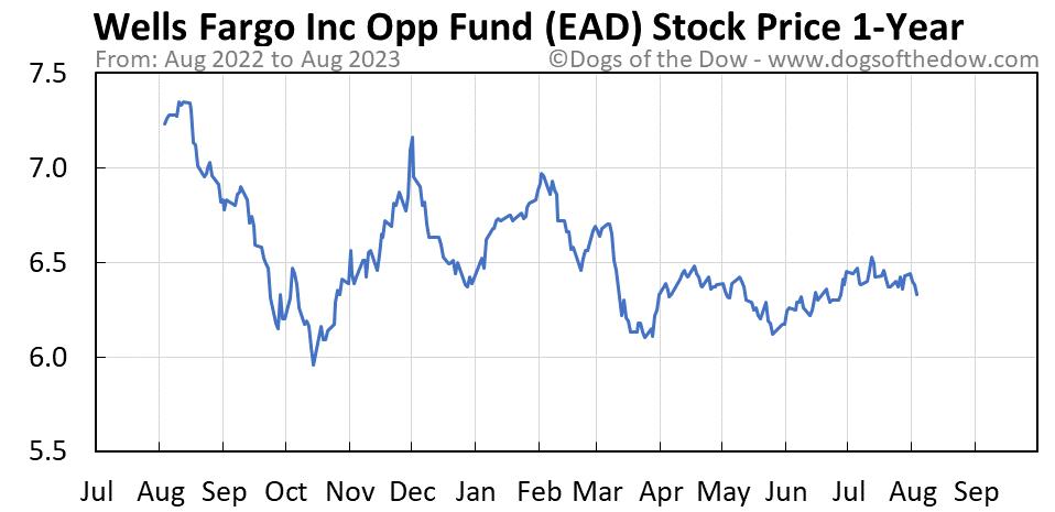 EAD 1-year stock price chart