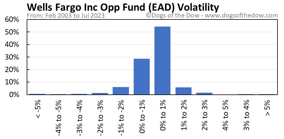 EAD volatility chart