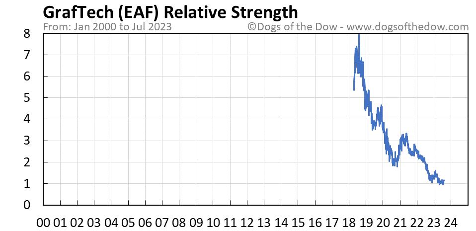 EAF relative strength chart