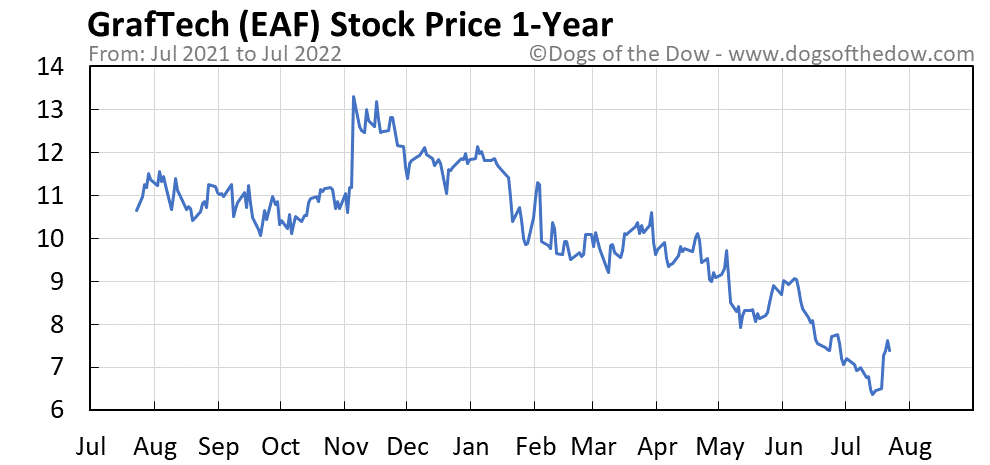 EAF 1-year stock price chart