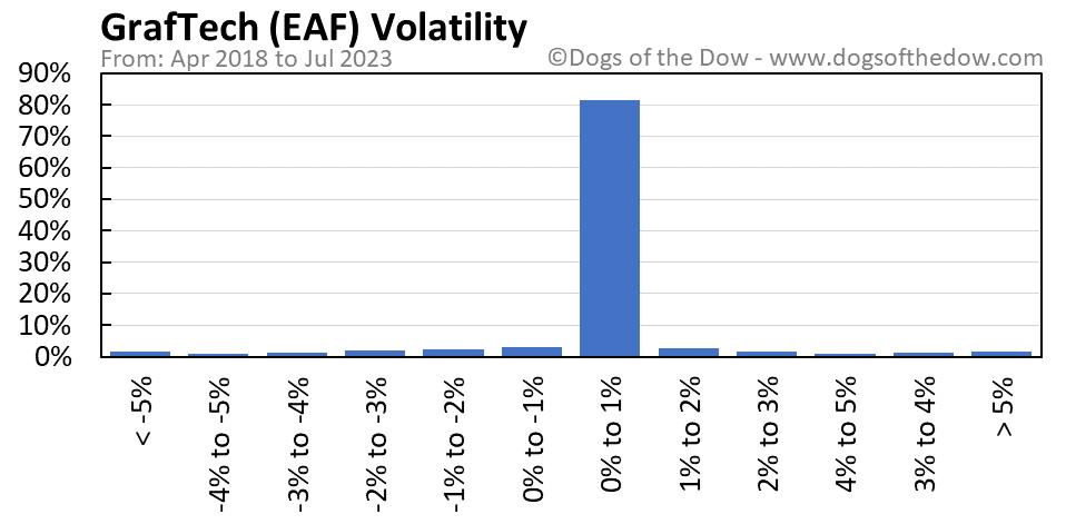 EAF volatility chart