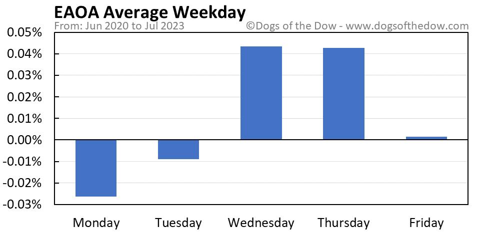 EAOA average weekday chart