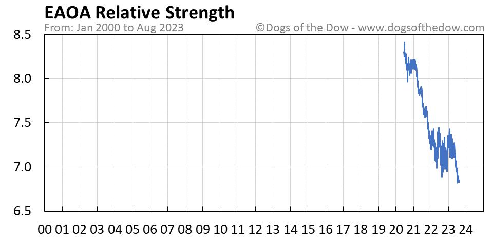 EAOA relative strength chart
