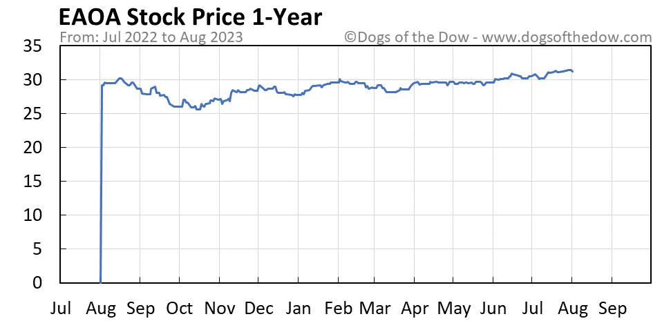EAOA 1-year stock price chart