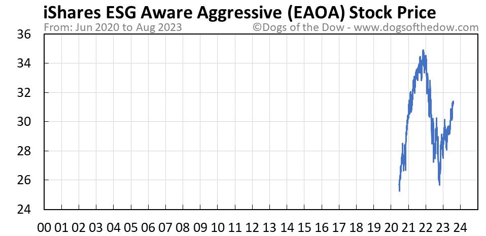 EAOA stock price chart