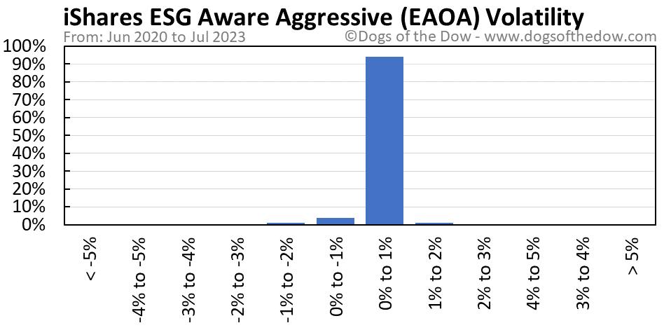 EAOA volatility chart