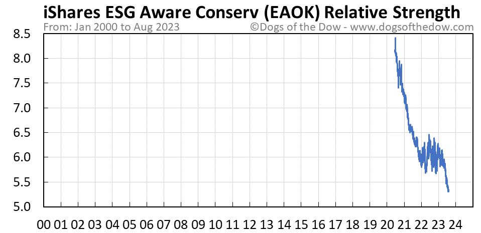 EAOK relative strength chart