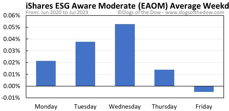 EAOM average weekday chart