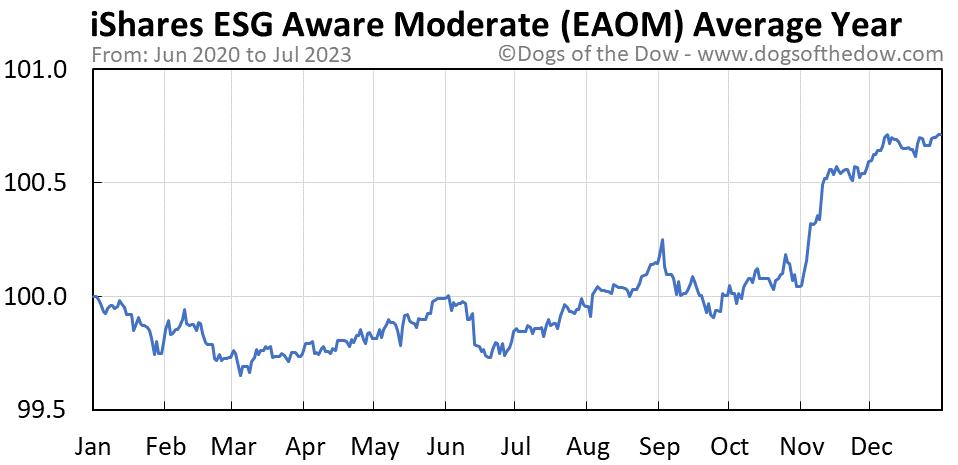 EAOM average year chart