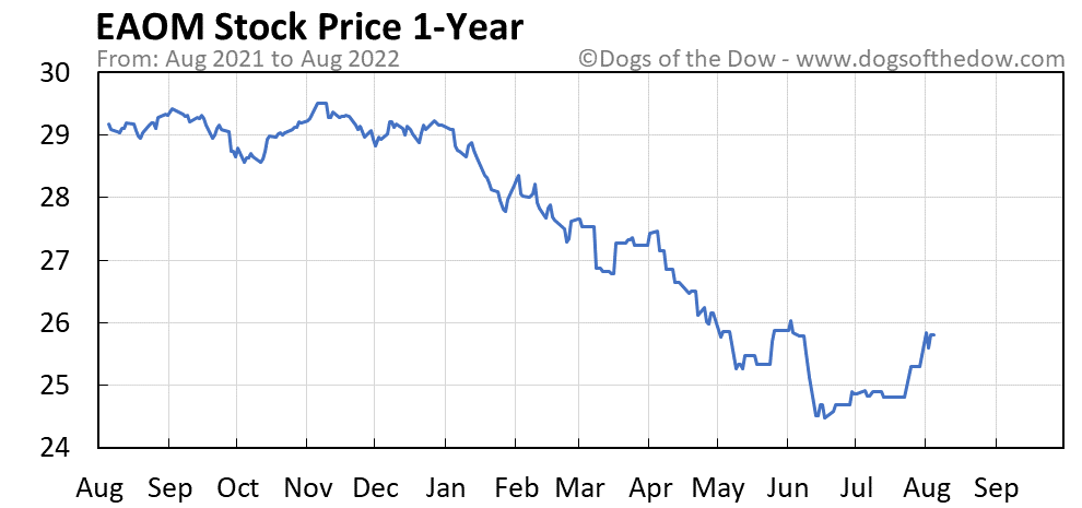 EAOM 1-year stock price chart