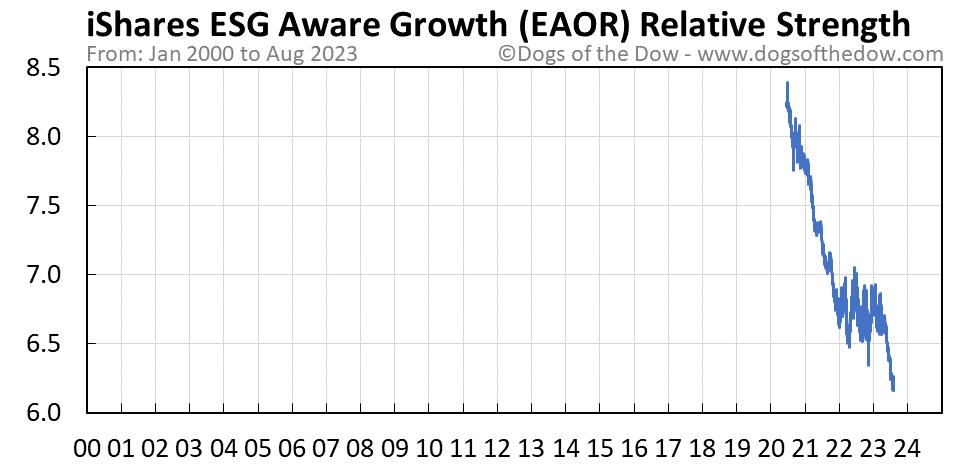 EAOR relative strength chart