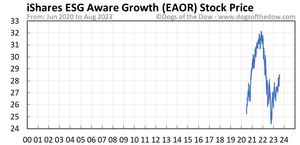EAOR stock price chart