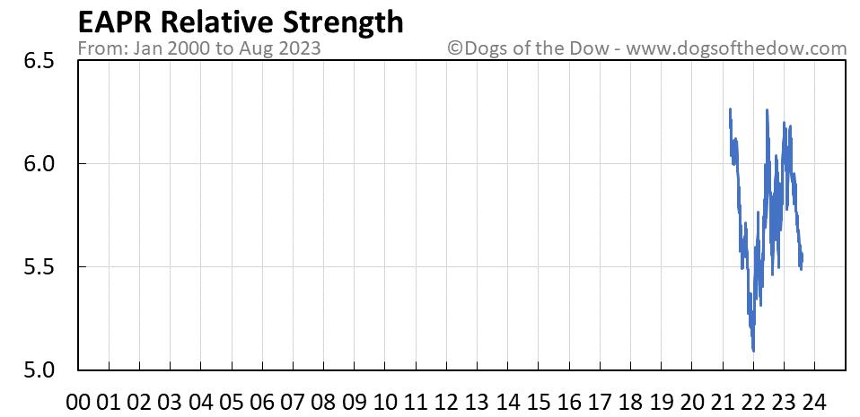EAPR relative strength chart
