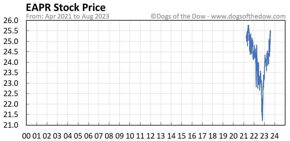 EAPR stock price chart