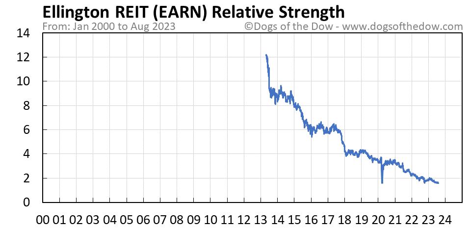 EARN relative strength chart