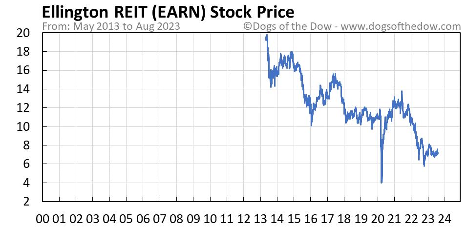 EARN stock price chart