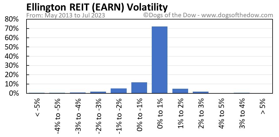 EARN volatility chart
