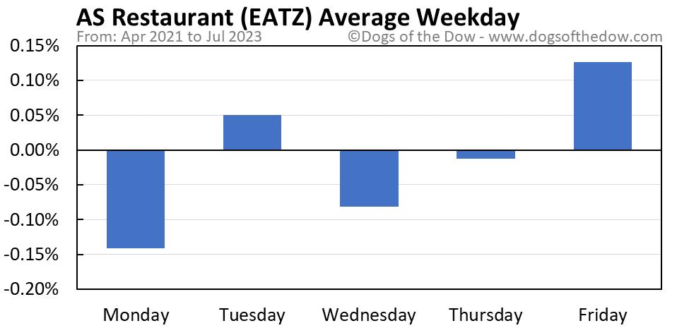 EATZ average weekday chart
