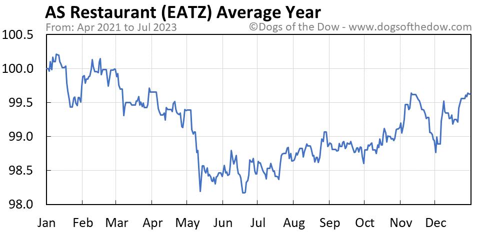 EATZ average year chart