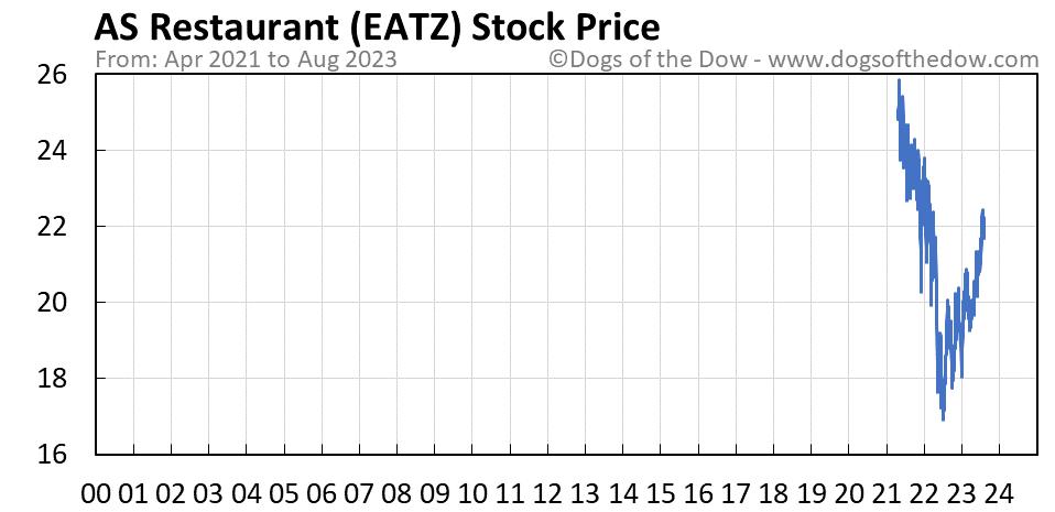EATZ stock price chart