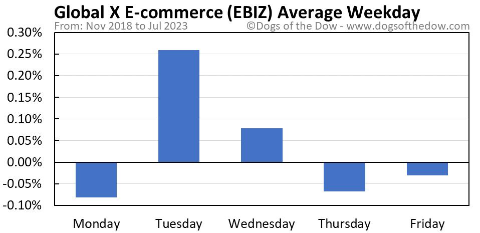 EBIZ average weekday chart