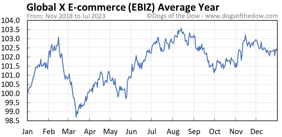 EBIZ average year chart