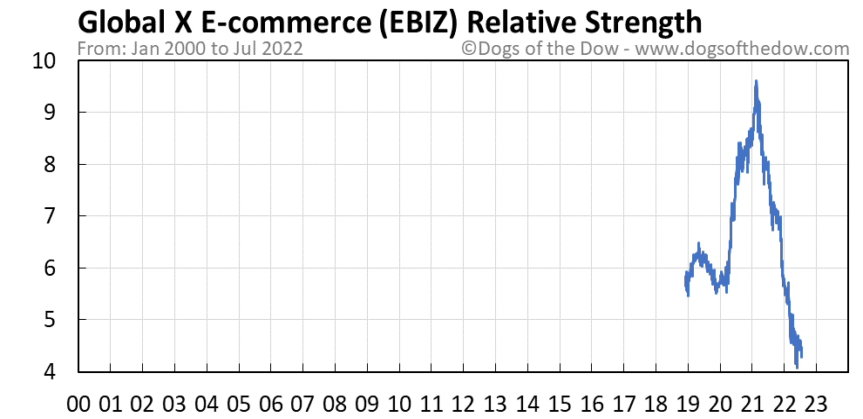 EBIZ relative strength chart