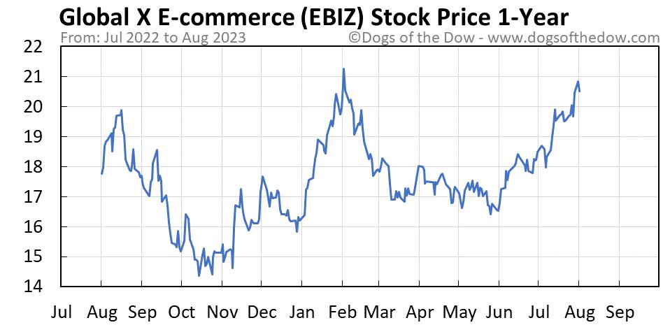 EBIZ 1-year stock price chart