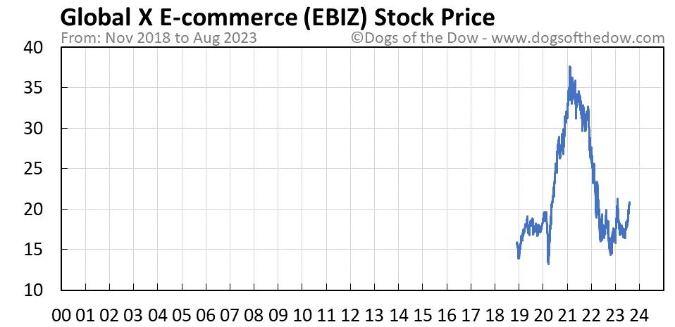 EBIZ stock price chart