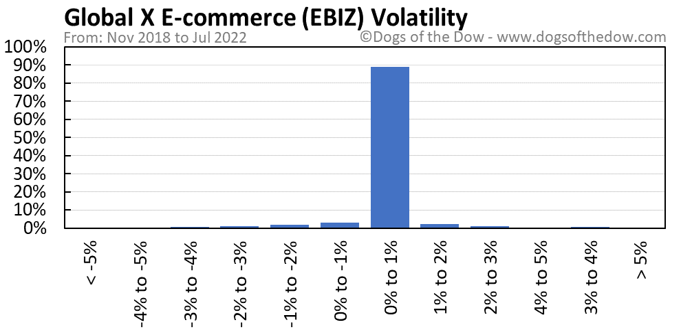 EBIZ volatility chart