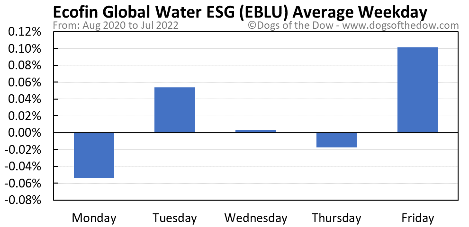 EBLU average weekday chart