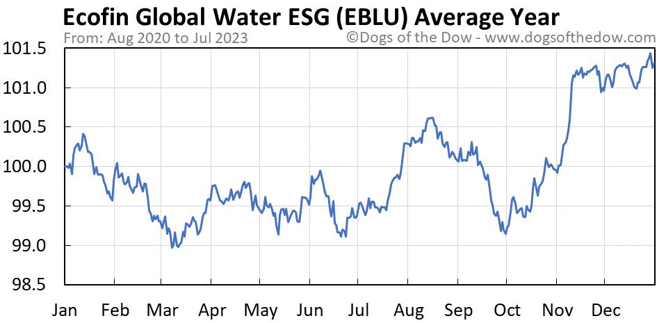 EBLU average year chart