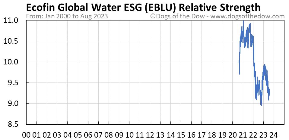 EBLU relative strength chart