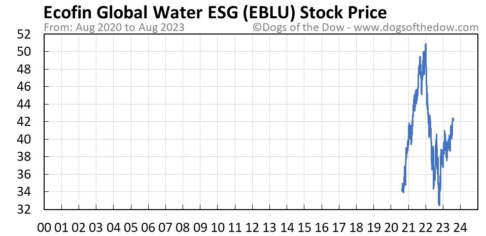 EBLU stock price chart