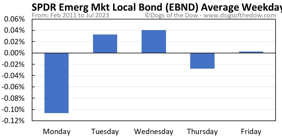 EBND average weekday chart