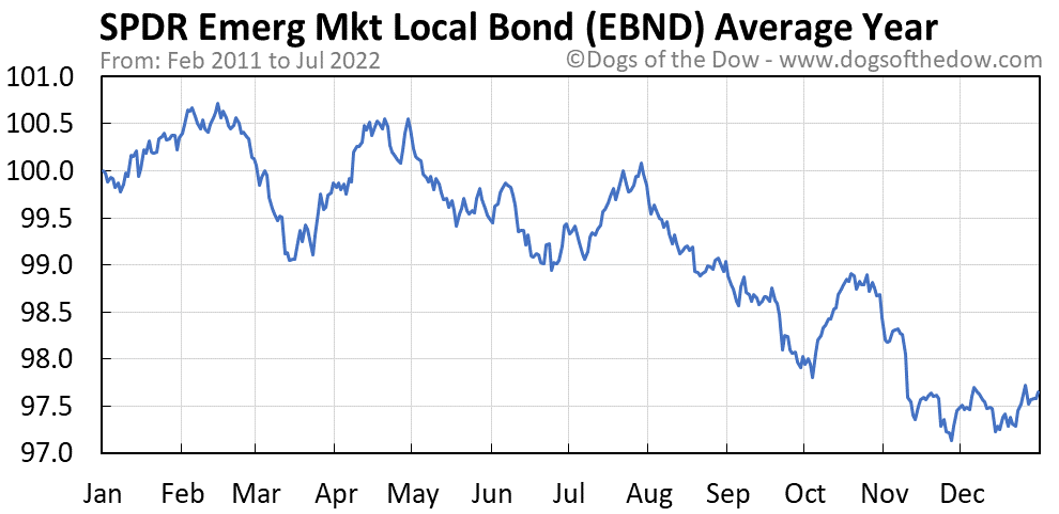 EBND average year chart