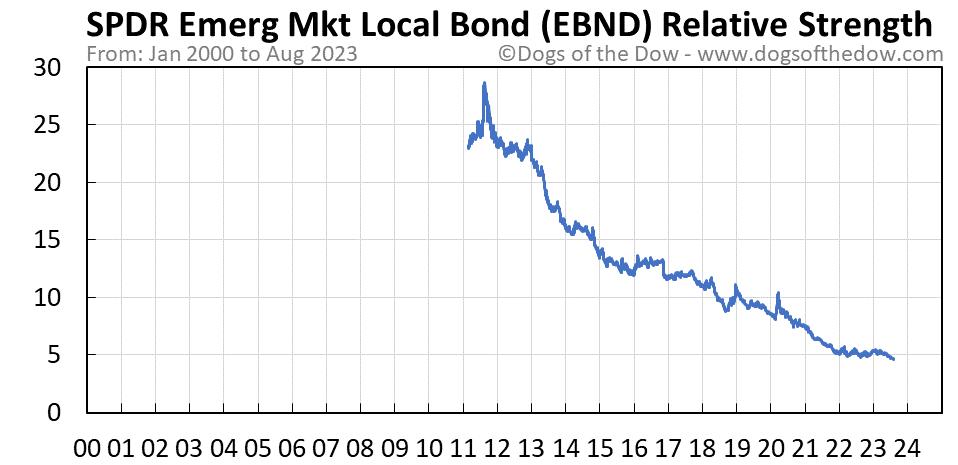 EBND relative strength chart
