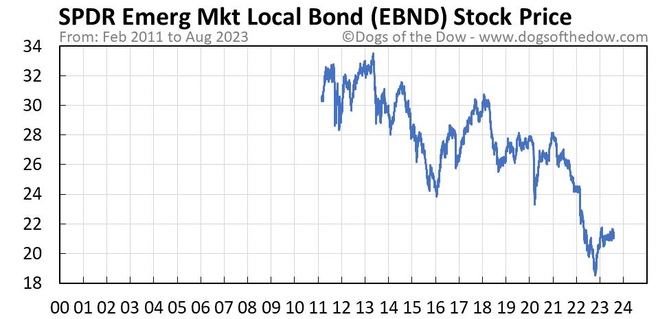 EBND stock price chart