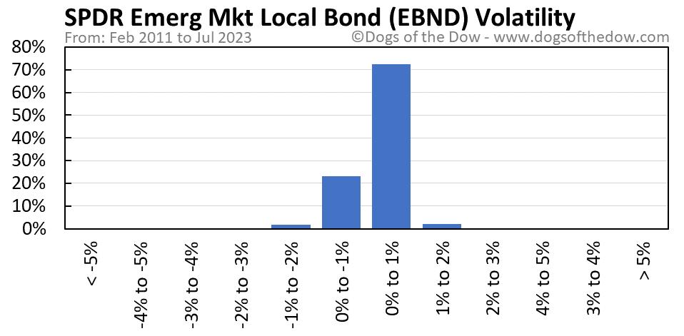 EBND volatility chart